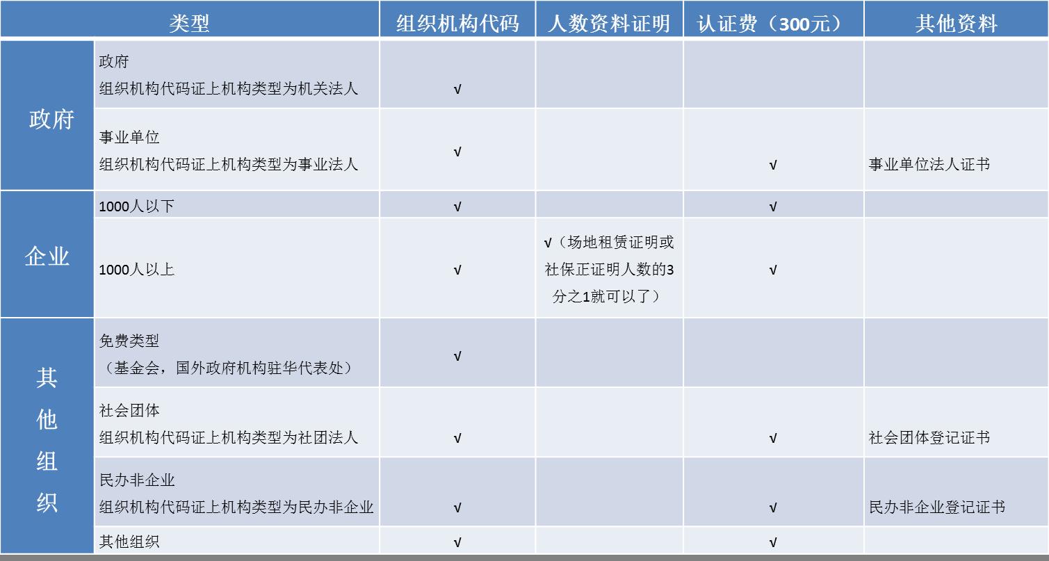 微加-微信企业号认证所需材料