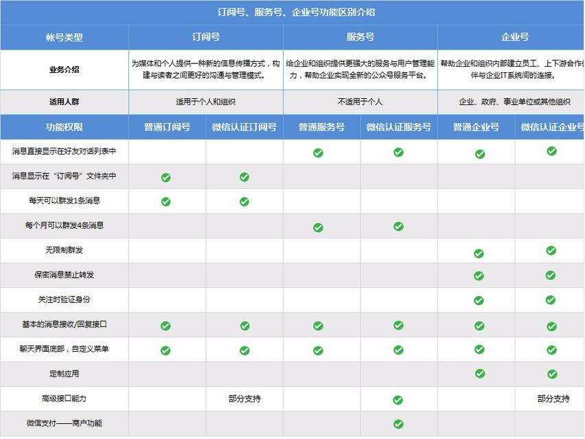 微信订阅号、服务号、企业号的区别
